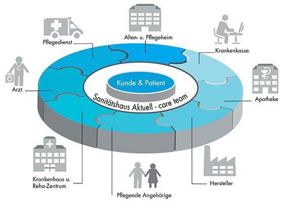 Grafik care team Sanitätshaus Aktuell